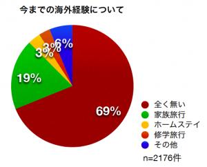 [グラフ]今までの海外経験について