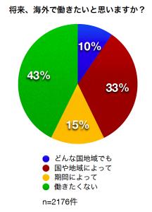 [グラフ]将来、海外で働きたいと思いますか?