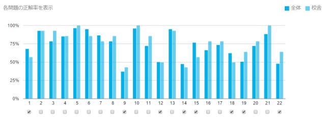 単問別正解率グラフ