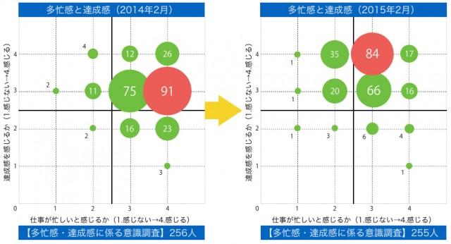 武雄市教頭会が2014年2月と2015年2月に、それぞれ武雄市内の小中学校全教職員を対象に実施たアンケート調査で、校務に対する多忙感や達成感などを尋ねた。